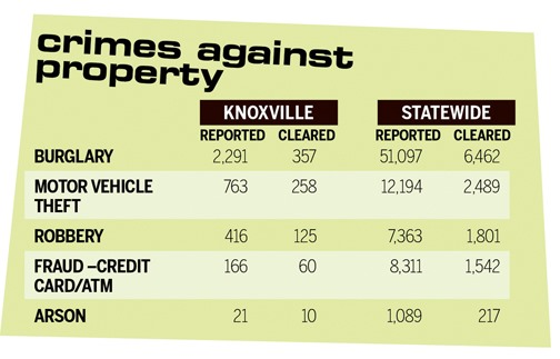 How Bad is Knoxville Crime? - Memphis Daily News