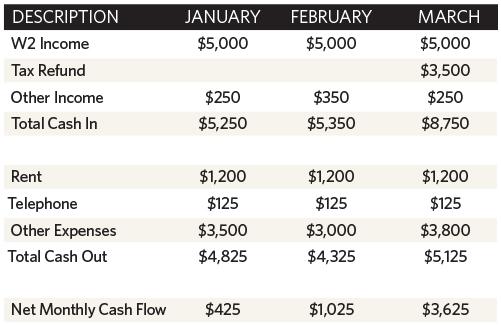 Calculate Your Cash Flow - Memphis Daily News