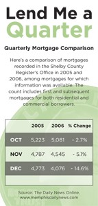 several possible explanations exist for the dip in the number of filings said michael wiegert vice president of wachovia mortgage corps memphis office