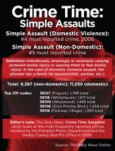 Crime Time: Simple Assaults - Memphis Daily News