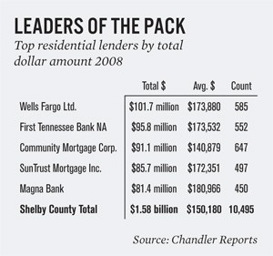 Bankers Thank Their Stars '08 is Over - Memphis Daily News