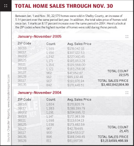 Home Sales See Another Banner Year Memphis Daily News